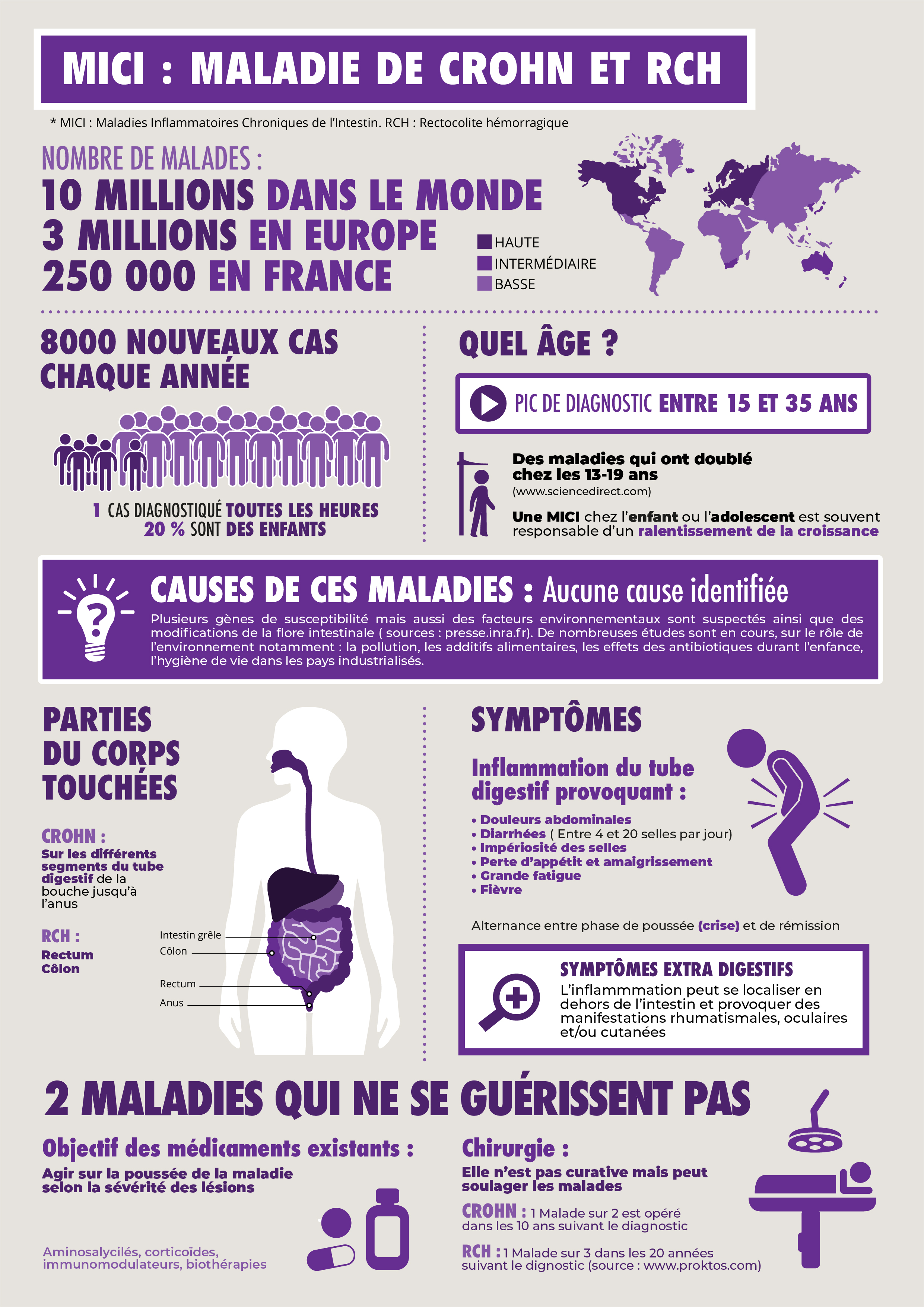 INFOGRAPHIE-MICI