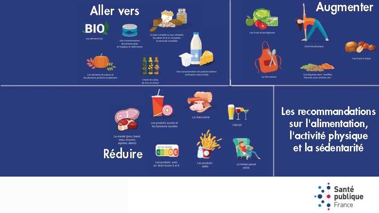 Nouvelles recommandations nutritionnelles pour une bonne santé !