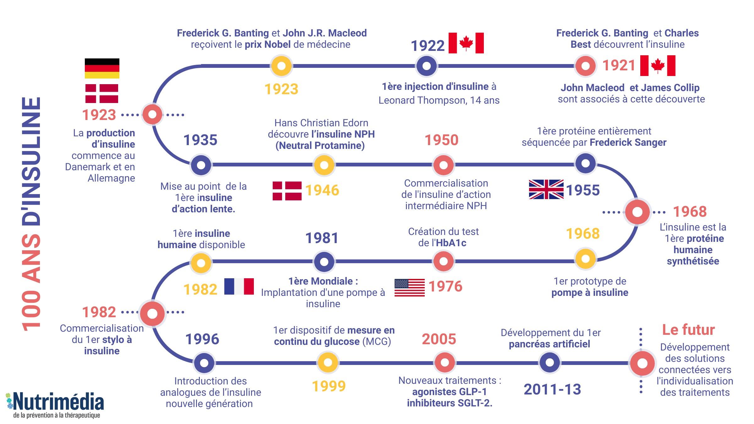 Les cent ans de l'insuline !